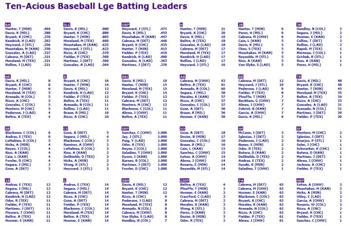g14-batting-leaders